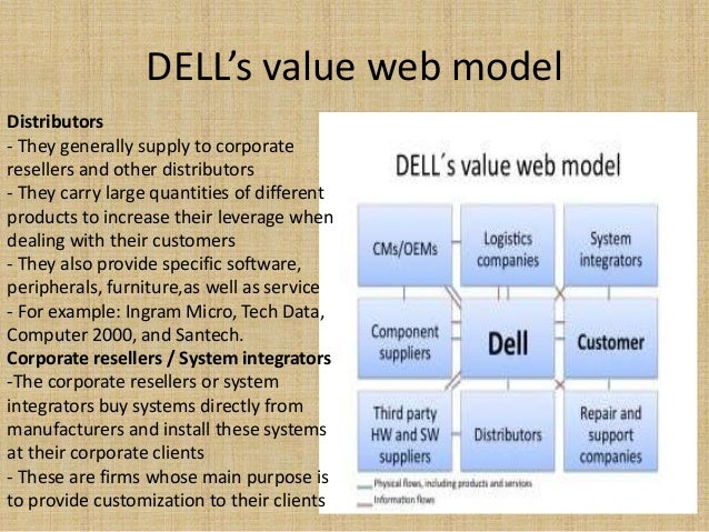An e business case study about dell
