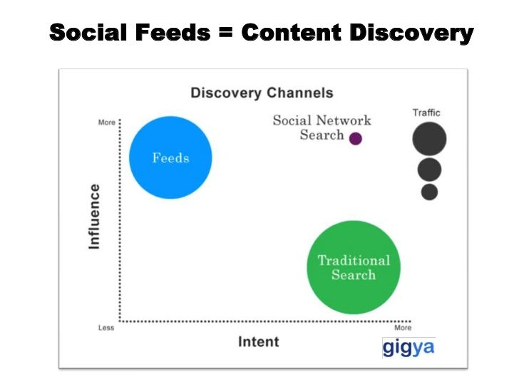 Social Feeds = Content Discovery<br />