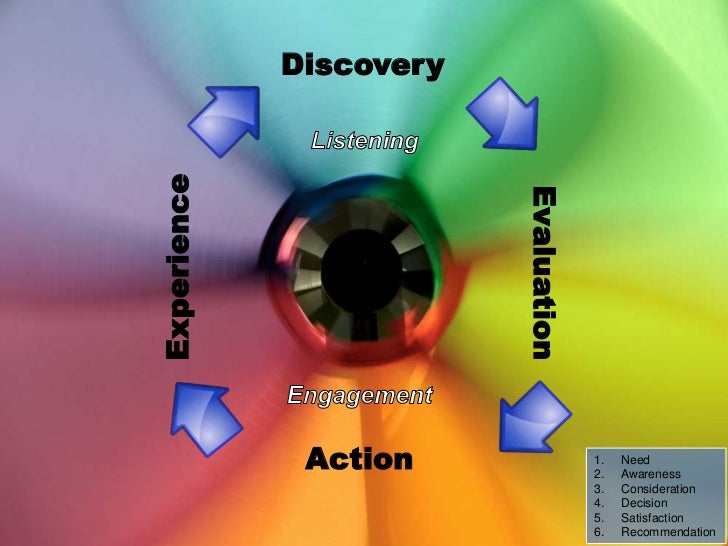 Discovery<br />Listening<br />Experience<br />Evaluation<br />Engagement<br />Action<br />Need<br />Awareness<br />Conside...