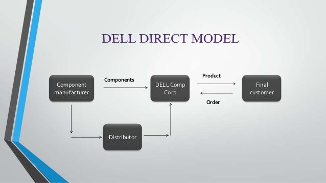 market structure of dell A key tactic in michael dell and silver lake's fight against carl icahn to gain control of dell was a change in the voting structure during the deal negotiations this tactic changed votes from shareholders who didn't vote — who ignored or didn't care about the proxy packets they received in the mail — into counting as mere abstentions.