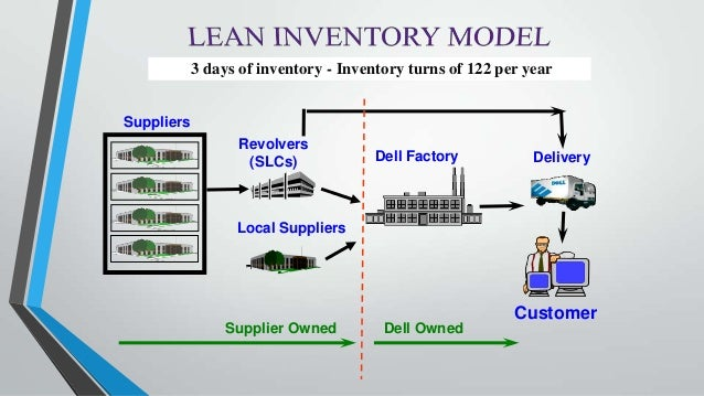 dell inventory management