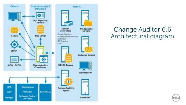 Обзор и практическое применение Dell Change Auditor