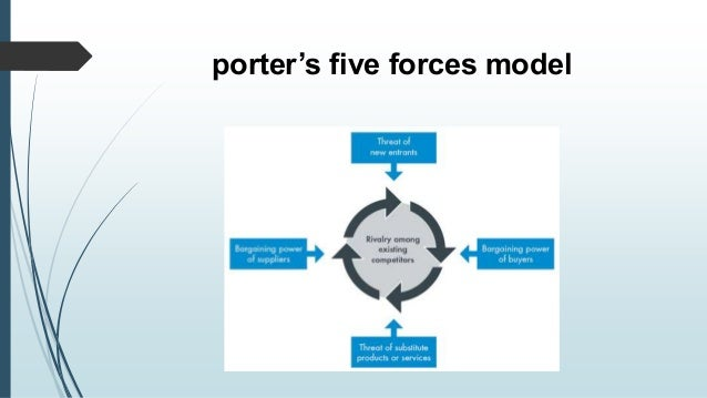 Porters five forces analysis of dell