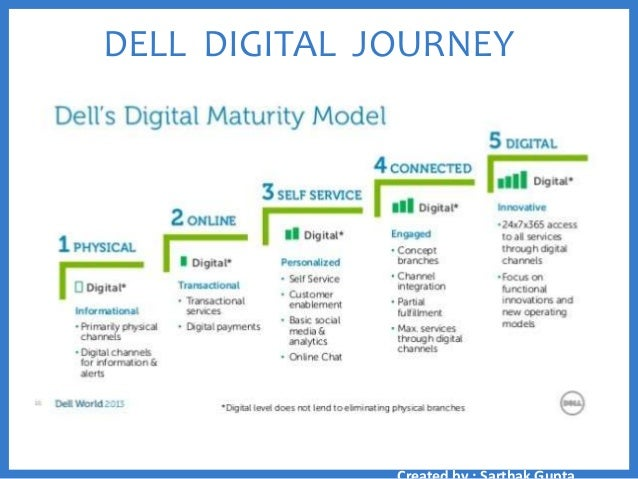 dell global strategy A case study analysis of dell computers' global strategy and market expansion considerations.