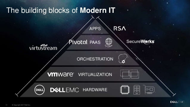 Dell Emc It Transformation Amp The Impact On The Datacenter