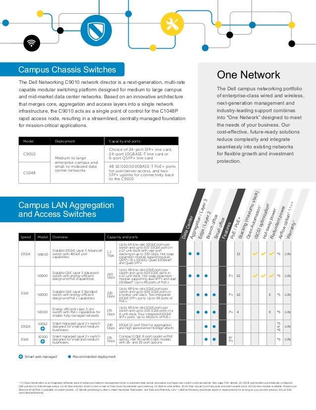 Dellemc Networking Product Portfolio Guide