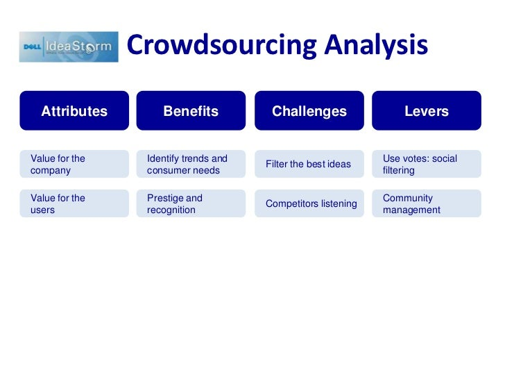 Crowdsourcing Analysis<br />Benefits<br />Challenges<br />Levers<br />Attributes<br />Identify trends and consumer needs<b...