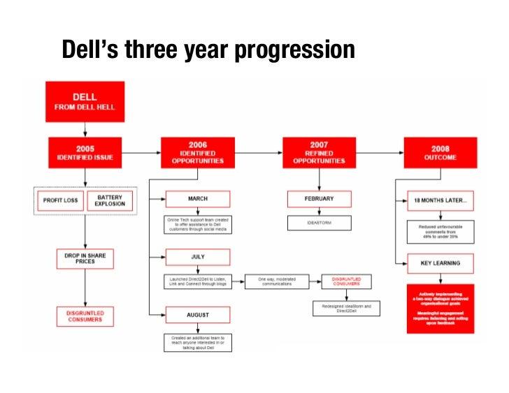 Dell's three year progression