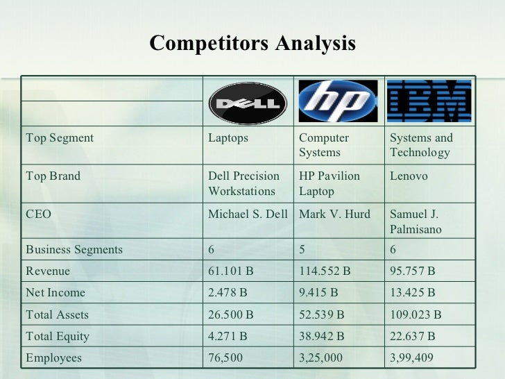 competitor analysis of dell laptops Dell technologies inc (dvmt) competitors - view direct and indirect business  competitors for dell technologies inc and all the companies you research at.