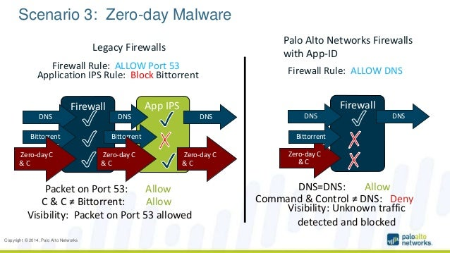 End to End Security With Palo Alto Networks (Onur Kasap