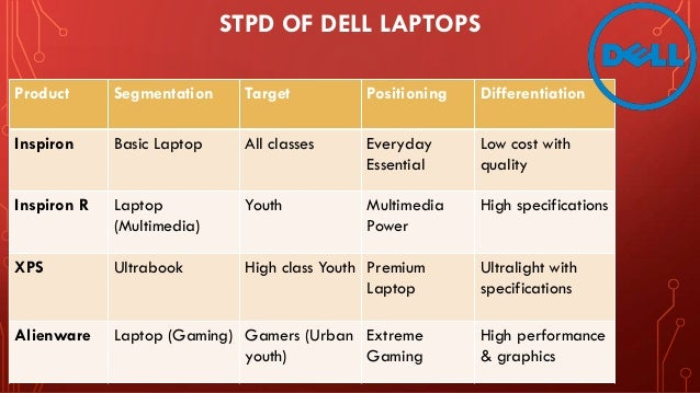 market segmentation for dell laptops The statistic depicts dell's market share of pc shipments worldwide from the first quarter of 2011  laptops and desktop pcs  as a statista premium.