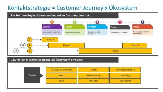 CMCX 2016: Erfolgreiches Content Marketing in Deutschland  Slide 3