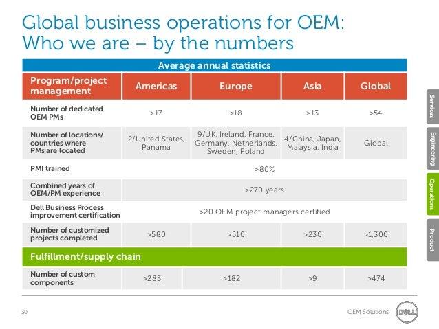 Dell oem capabilities - 웹
