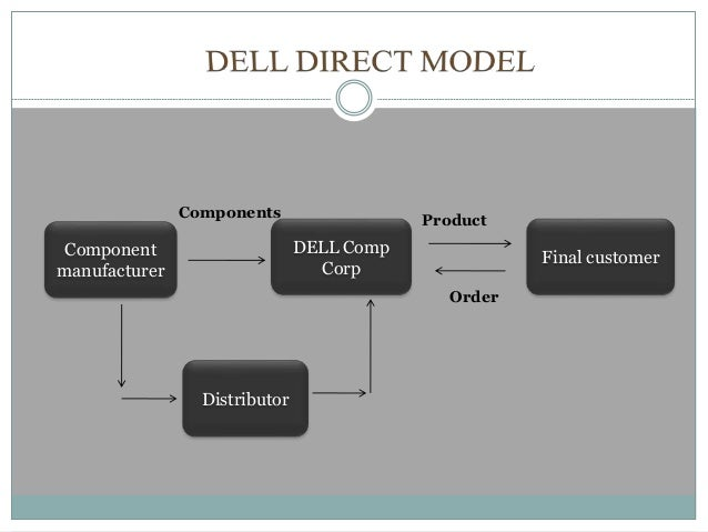 Component manufacturer DELL Comp Corp Distributor Final customer Components Order Product