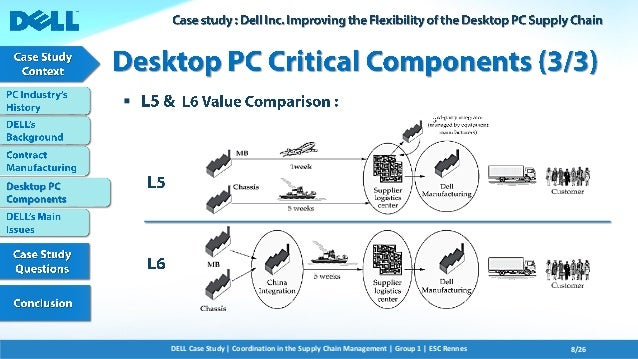 the history direct model and competitors of dell computer The product largely responsible for the success of dell computer corporation is dell's direct model  versus dell: competition in server on sgi versus dell.