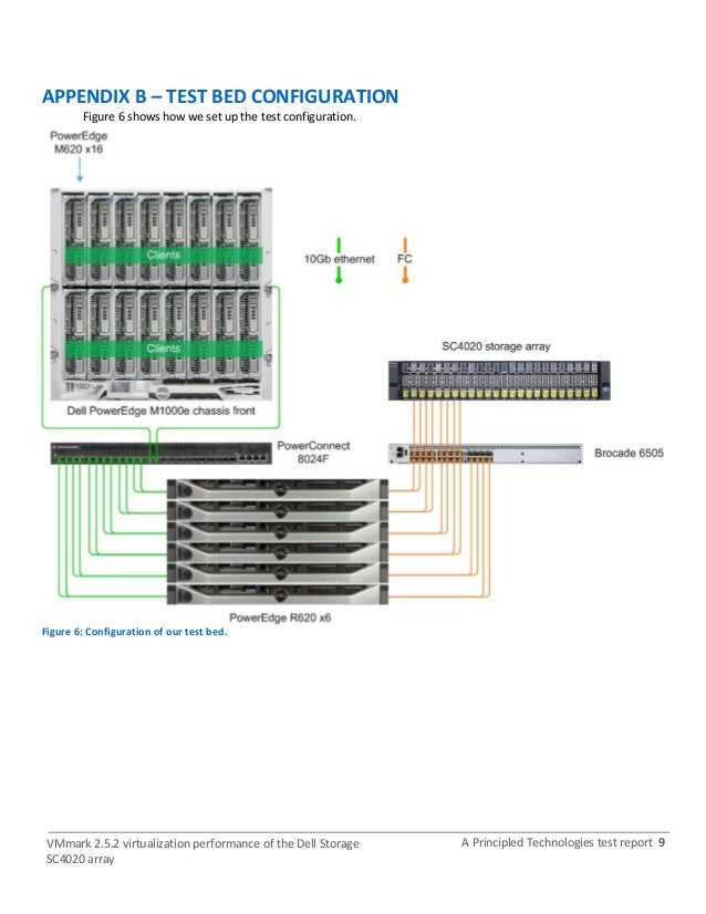 VMmark 2 5 2 virtualization performance of the Dell Storage