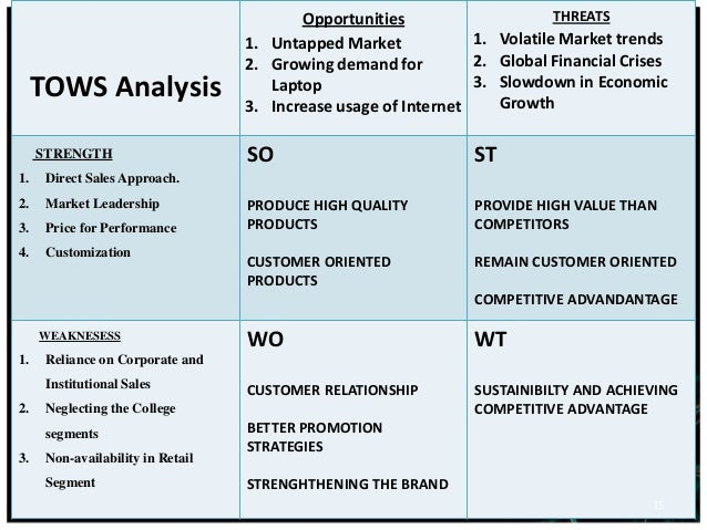 Swot Analysis Dell
