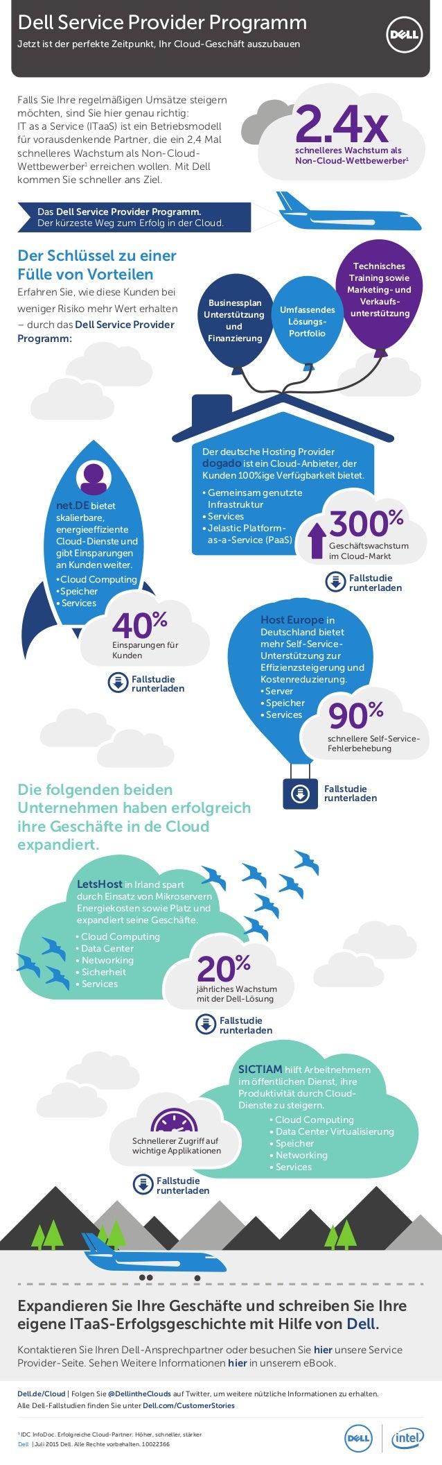 Das Dell Service Provider Programm. Der kürzeste Weg zum Erfolg in der Cloud. Businessplan Unterstützung und Finanzierung ...