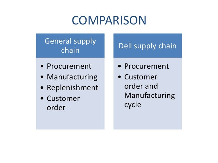dell supply chain management Supply chain of dell inc covering the foll topics: - overview -value chain -pull/pull view -responsiveness v/s efficiency -strategic fit -drivers of supply c.