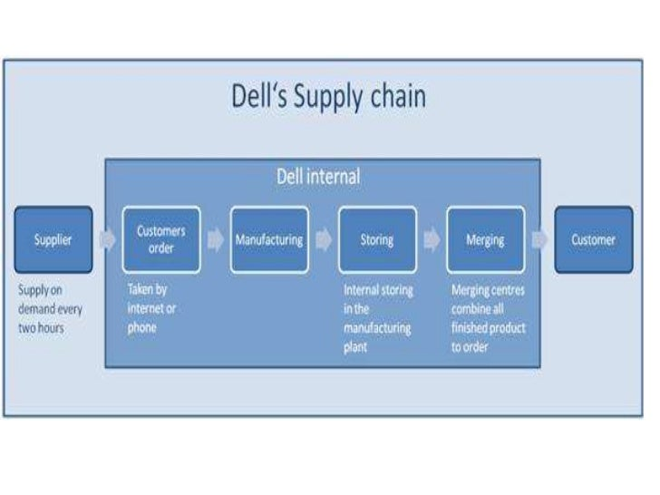 Dell Supply Chain Management