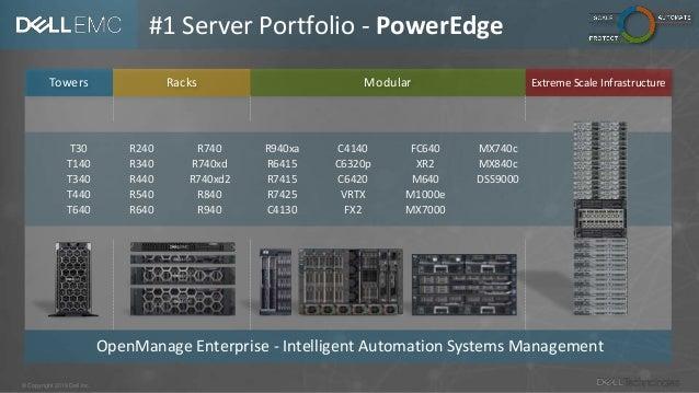 Dell Technologies - The Portfolio in 20+9 Minutes
