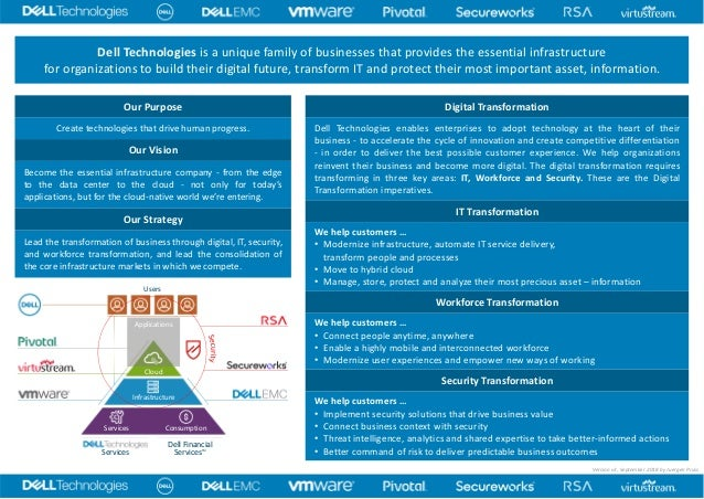 Dell Technologies Portfolio On One Single Page v3 EN DIN-A3