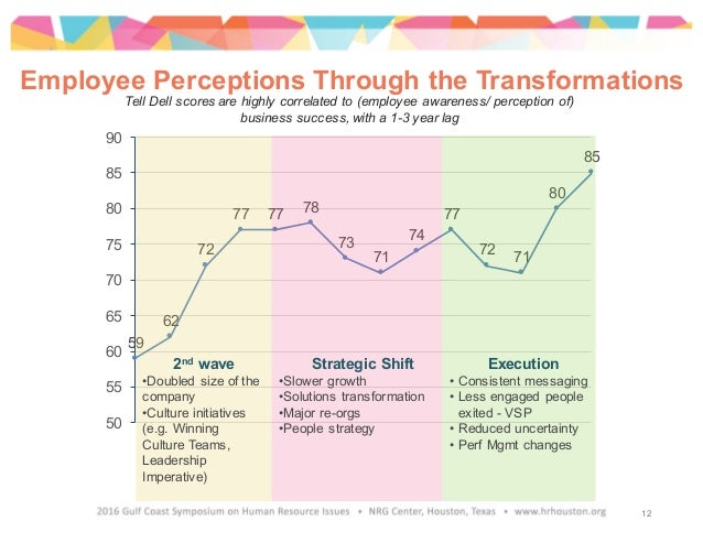 Employee Perceptions Through the Transformations Tell Dell scores are highly correlated to (employee awareness/ perception...