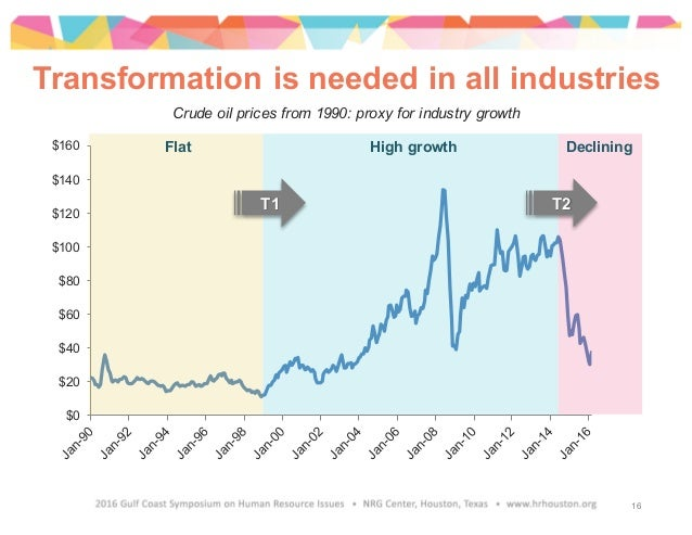 Transformation is needed in all industries $0 $20 $40 $60 $80 $100 $120 $140 $160 Flat High growth Declining Crude oil pri...