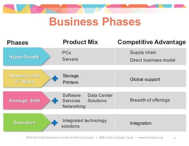 Hyper-Growth Retrench and 2nd Wave Strategic Shift Execution Business Phases Product Mix Competitive Advantage PCs Servers...