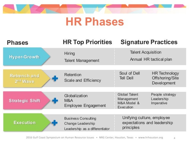 Hyper-Growth Retrench and 2nd Wave Strategic Shift Execution HR Top Priorities Signature PracticesPhases HR Phases Hiring ...