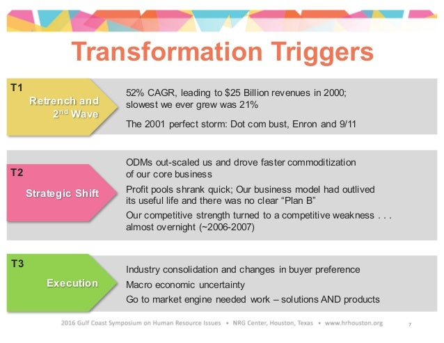Transformation Triggers ODMs out-scaled us and drove faster commoditization of our core business Profit pools shrank quick...