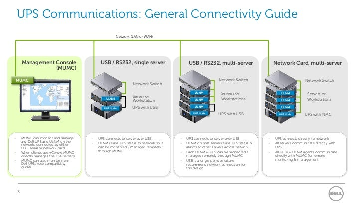 Dell UPS Management Software Networking Examples