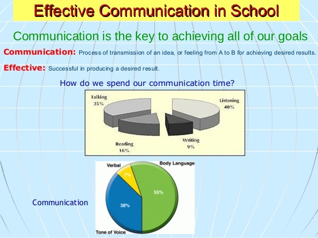 Effective Communication Model 1: Sending Message 2: Hears & Responds 3: Clarifies 4:Confirms Types of Communication 1)Verb...