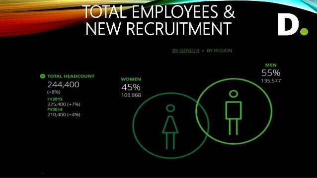 TOTAL EMPLOYEES & NEW RECRUITMENT
