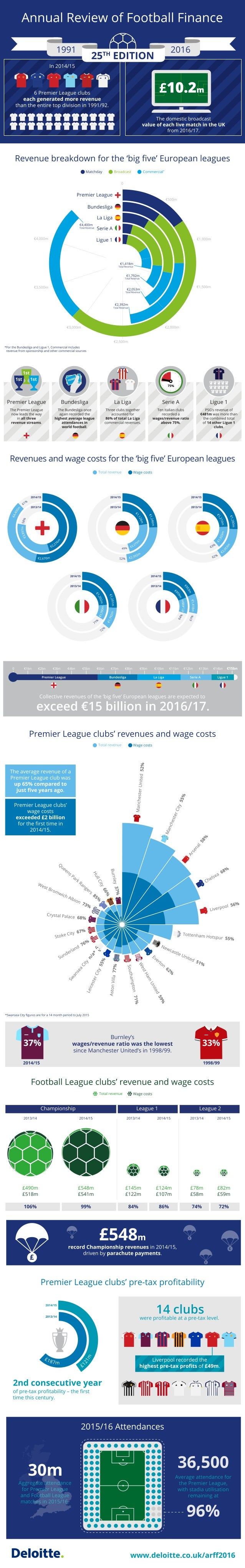 Deloitte UK Annual Review of Football Finance infographic