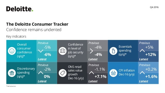 The Deloitte Consumer Tracker Confidence remains undented Key indicators *Net balances Q4 2016 Previous Latest -5% -6% Ove...