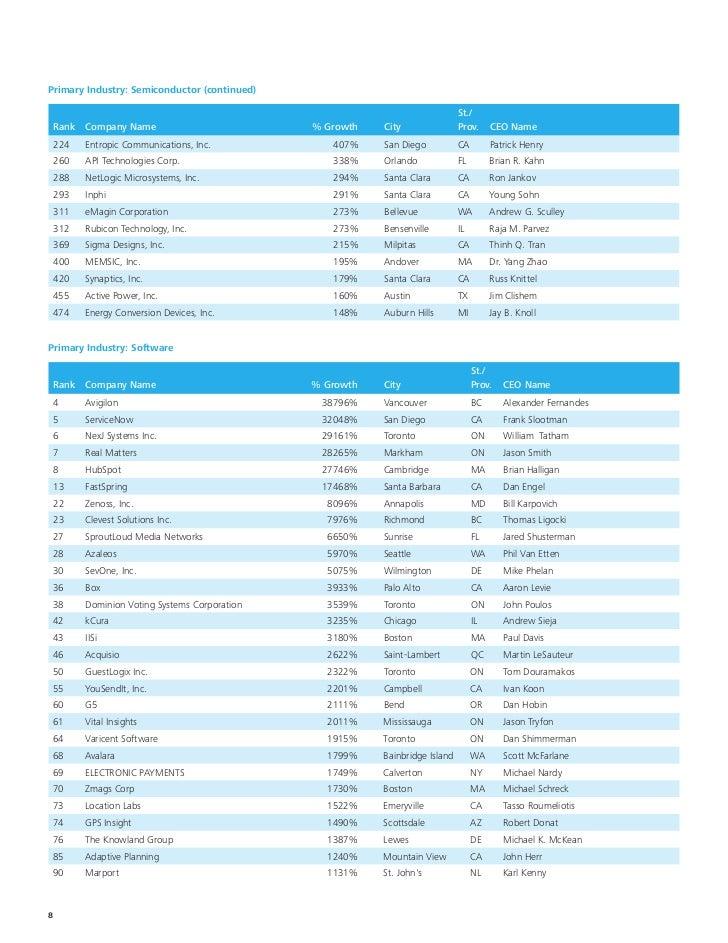 Deloitte 2011 Technology Fast 500