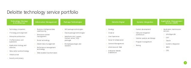 Deloitte digital marketing