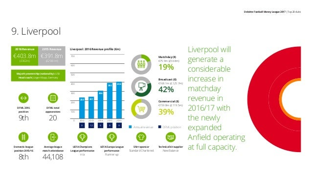 Deloitte Football Money League 2017 | Top 20 clubs Liverpool will generate a considerable increase in matchday revenue in ...