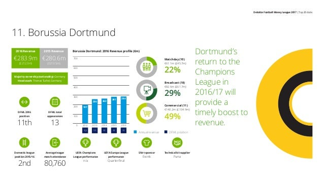 Deloitte Football Money League 2017 | Top 20 clubs Dortmund's return to the Champions League in 2016/17 will provide a tim...