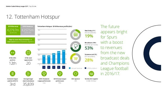 Deloitte Football Money League 2017 | Top 20 clubs The future appears bright for Spurs with a boost to revenues from the n...