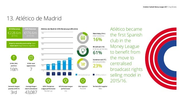 Deloitte Football Money League 2017 | Top 20 clubs Atlético became the first Spanish club in the Money League to benefit f...
