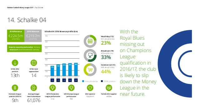 Deloitte Football Money League 2017 | Top 20 clubs With the Royal Blues missing out on Champions League qualification in 2...