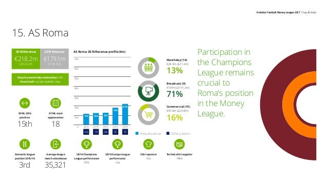 Deloitte Football Money League 2017 | Top 20 clubs Participation in the Champions League remains crucial to Roma's positio...
