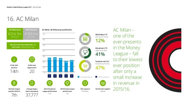 Deloitte Football Money League 2017 | Top 20 clubs AC Milan – one of the ever-presents in the Money League – fall to their...
