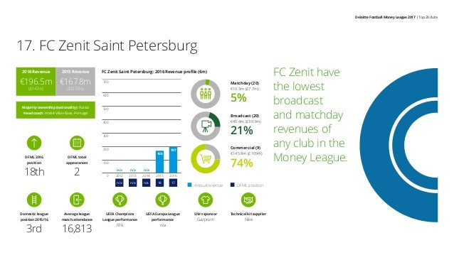 Deloitte Football Money League 2017 | Top 20 clubs FC Zenit have the lowest broadcast and matchday revenues of any club in...