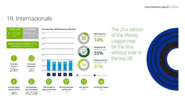 Deloitte Football Money League 2017 | Top 20 clubs The 21st edition of the Money League may be the first without Inter in ...