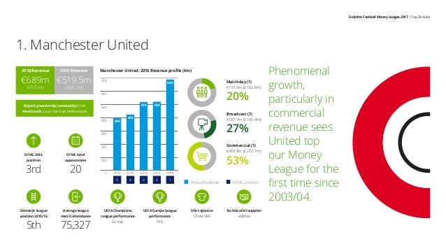 Deloitte Football Money League 2017 | Top 20 clubs 1. Manchester United Phenomenal growth, particularly in commercial reve...