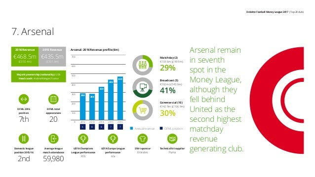 Deloitte Football Money League 2017 | Top 20 clubs Arsenal remain in seventh spot in the Money League, although they fell ...