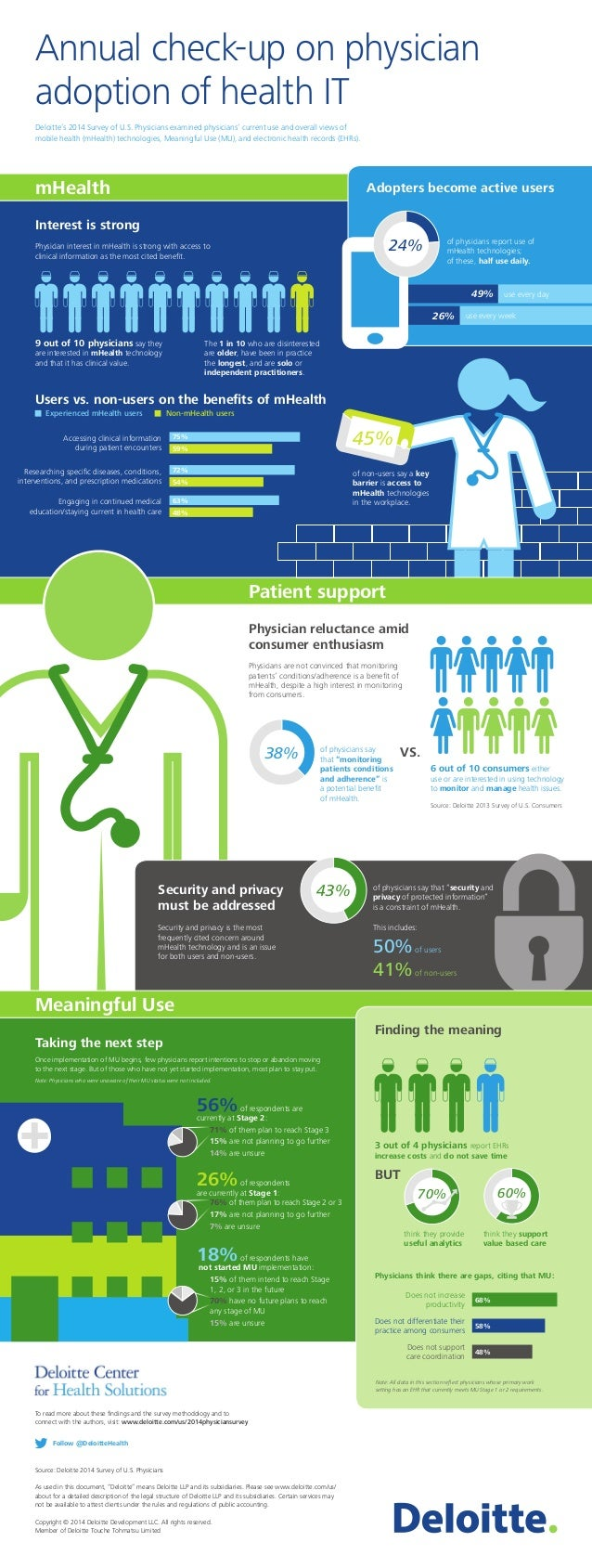 """Source: Deloitte 2014 Survey of U.S. Physicians As used in this document, """"Deloitte"""" means Deloitte LLP and its subsidiari..."""